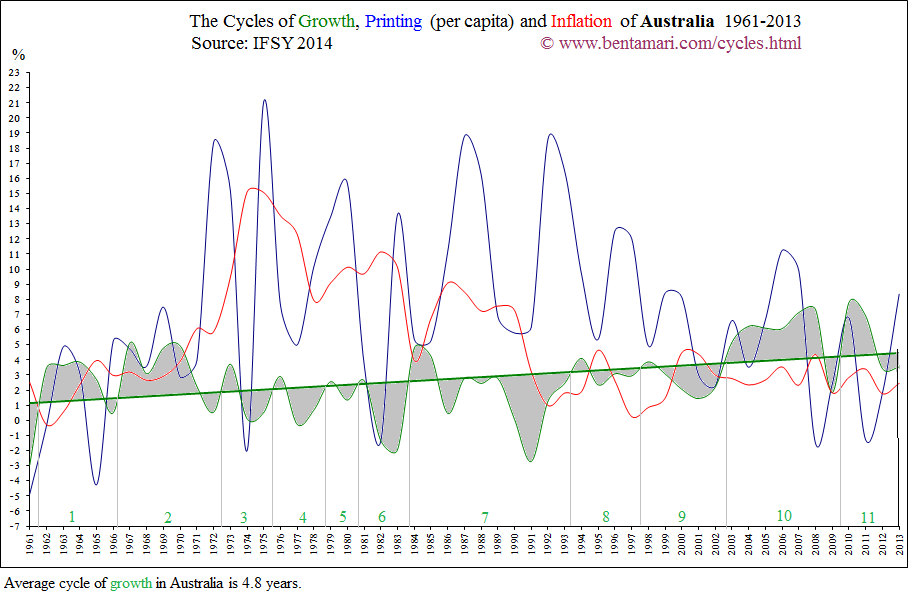 The economic cycles of Australia 1961-2013