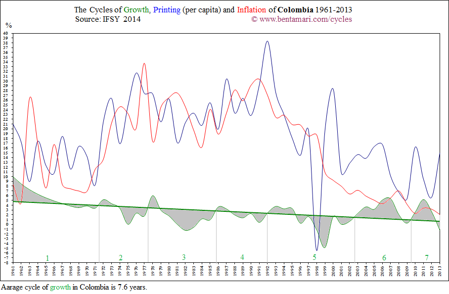 The economic cycles of Colombia 1961-2013