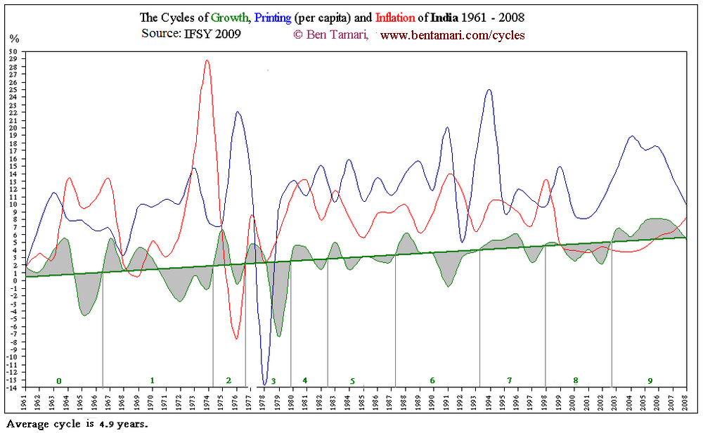 India Cycles