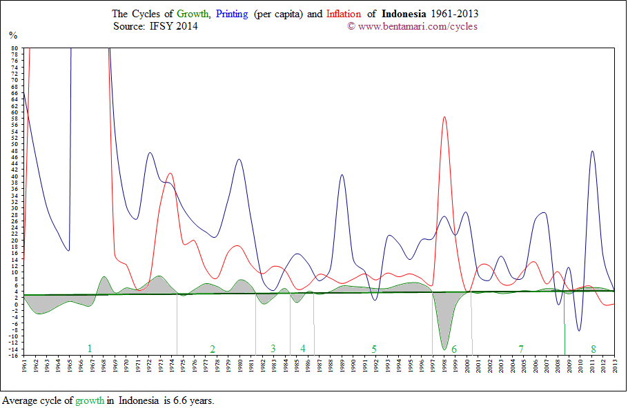 The economic cycles of Indonesia 1961-2008