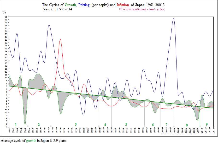 The economic cycles of Japan 1961-2013