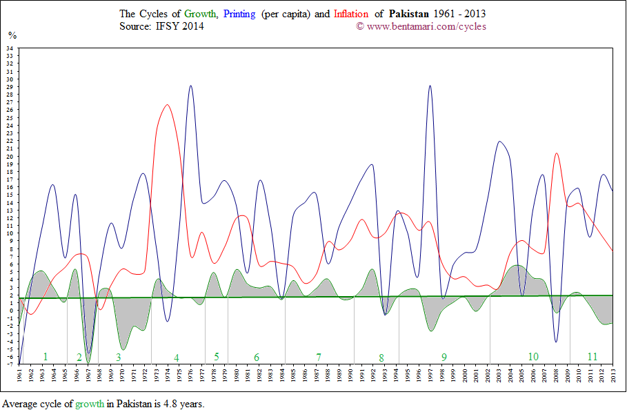 The economic cycles of Pakistan 1961-2013
