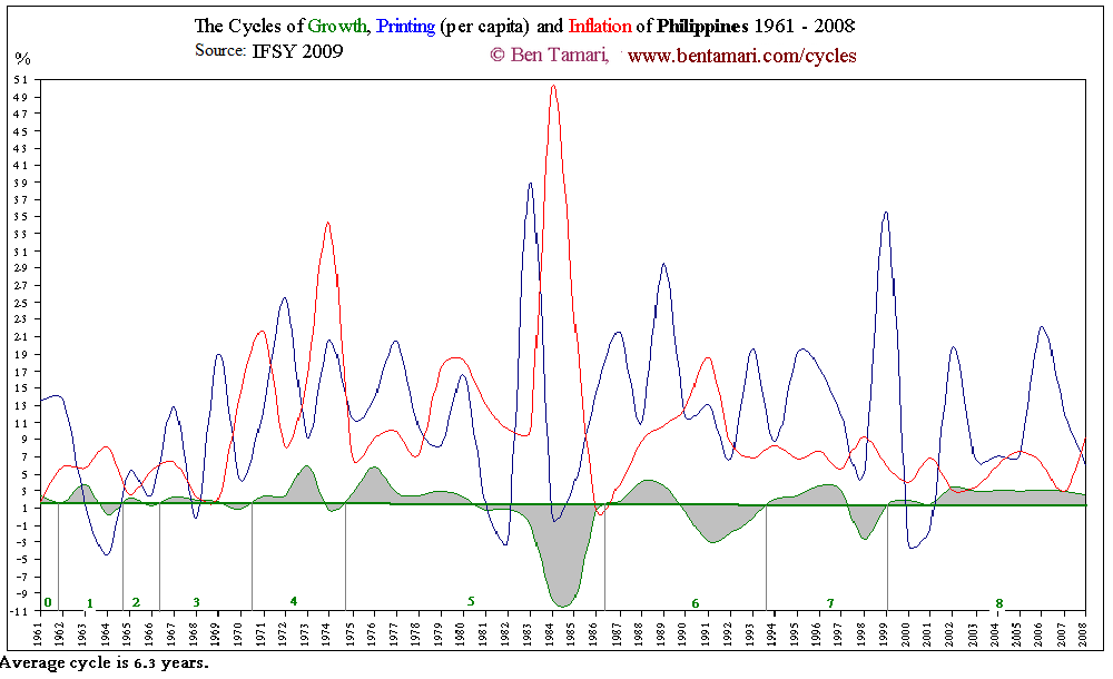 Philiippines Cycles