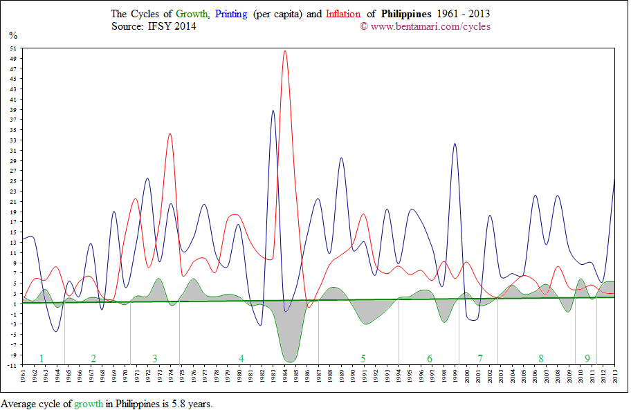 The economic cycles of the Philippines 1961-2013