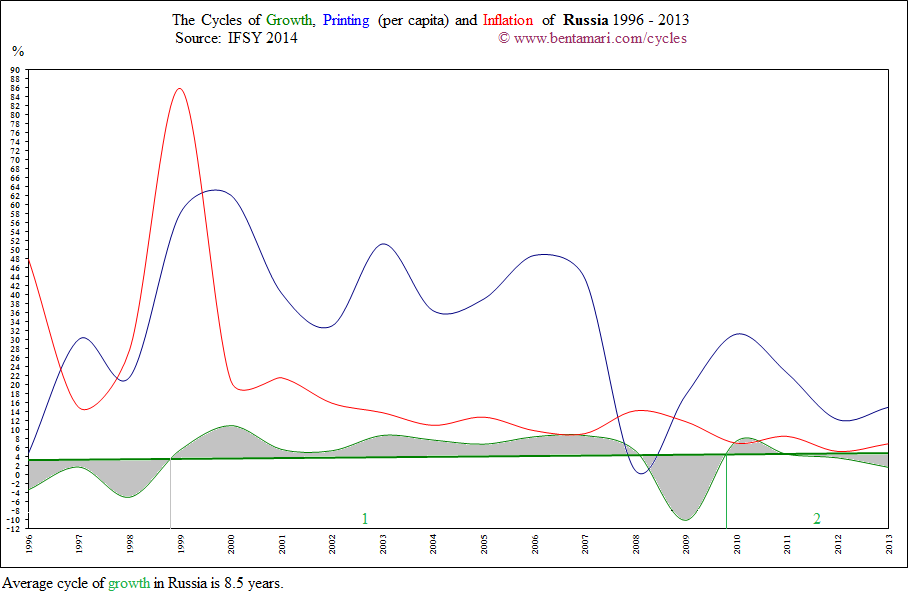 The economic cycles of Russia 1995-2013