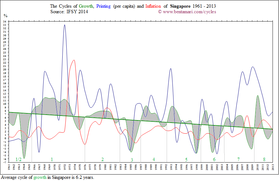 The economic cycles of Singapore 1961-2013