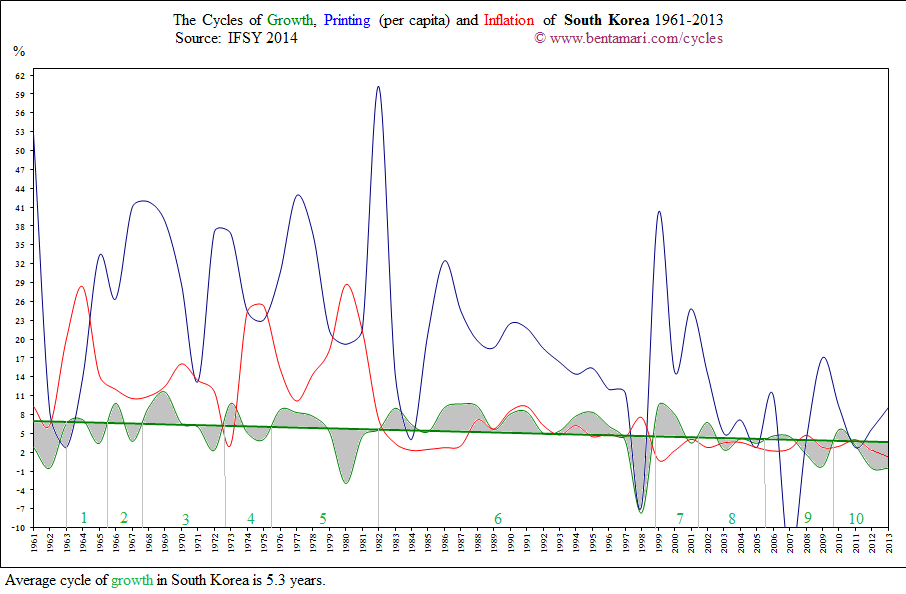 The economic cycles of South Korea 1961-2013
