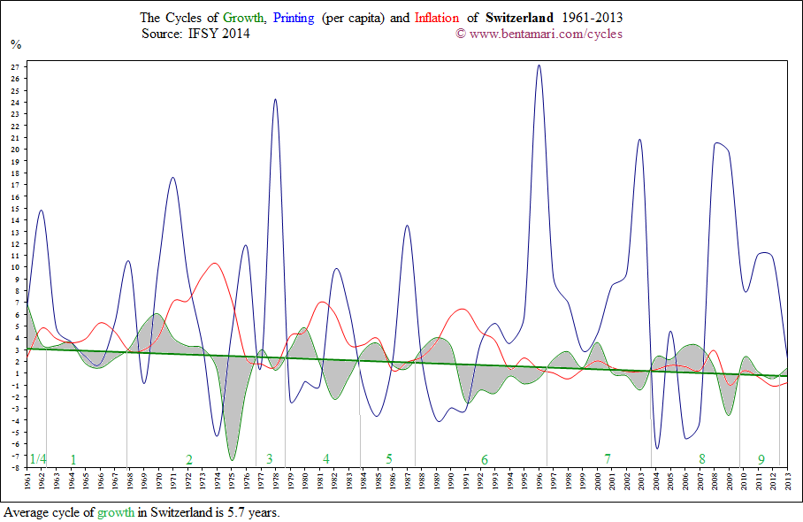 The economic cycles of Switzerland 1961-2013