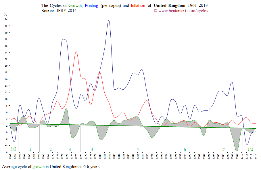 The economic cycles of the United Kingdom 1961-2013