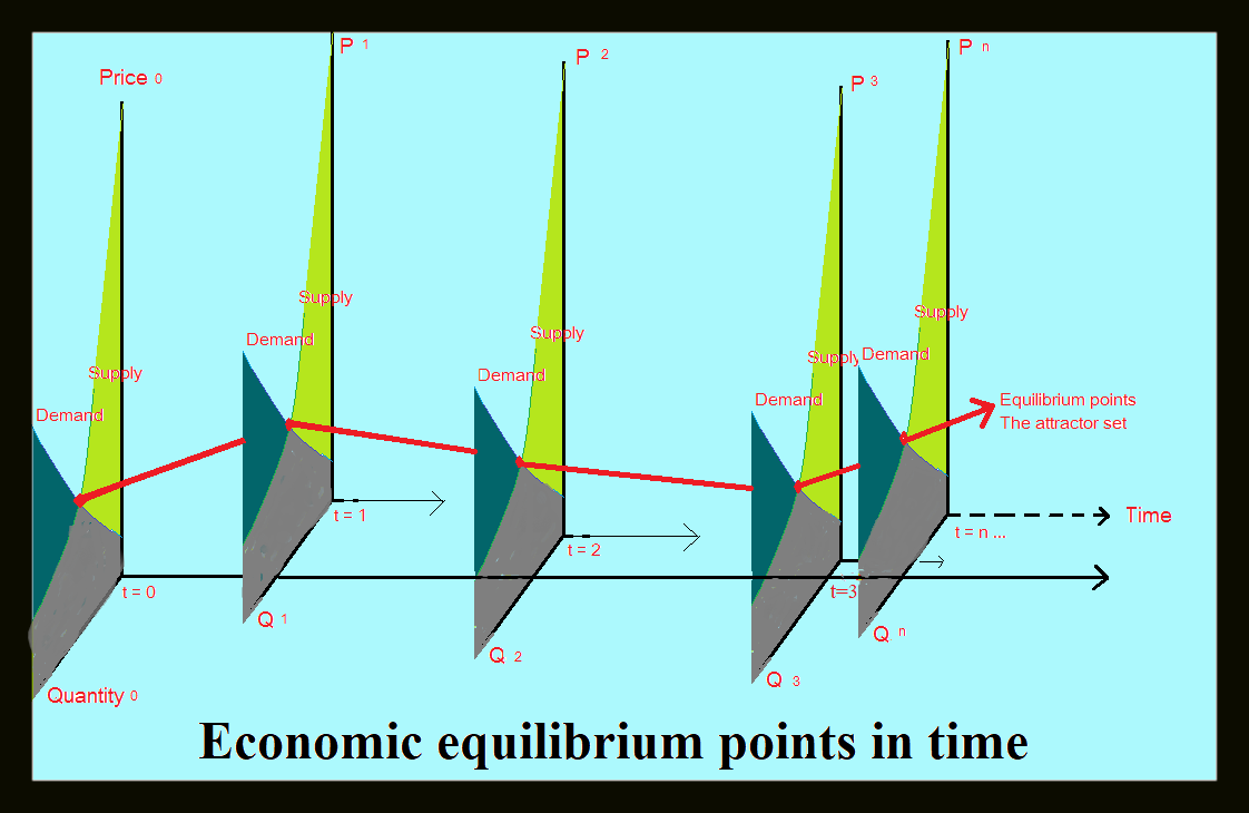 Economic Equilibrium Points in time
