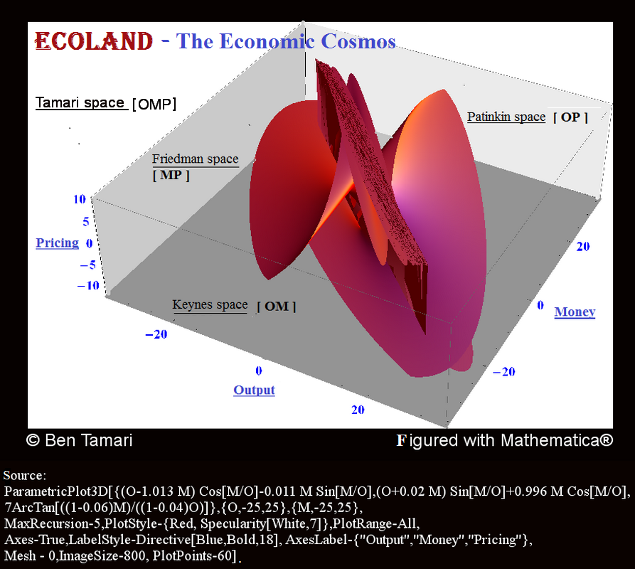 Ecoland. The Economic Cosmos,  Tamari space